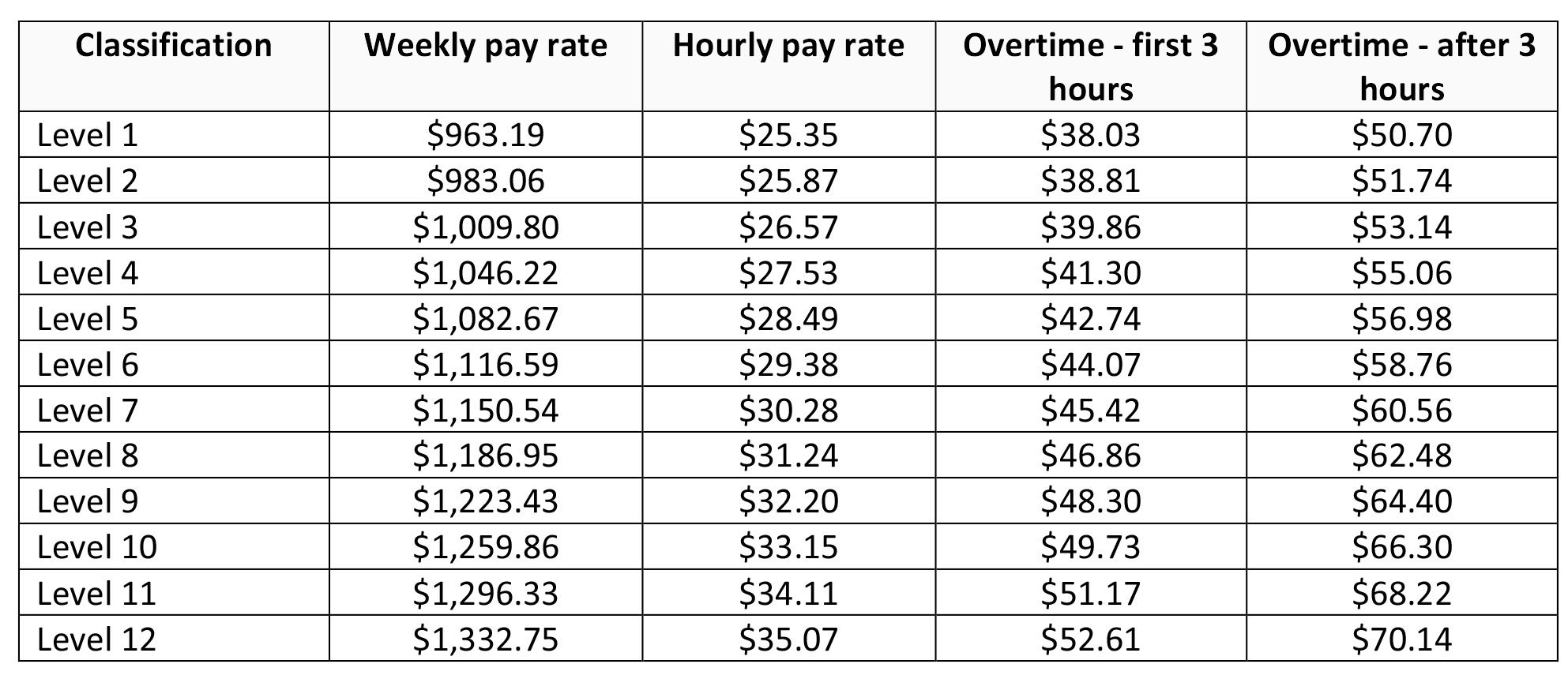ect wage table australia