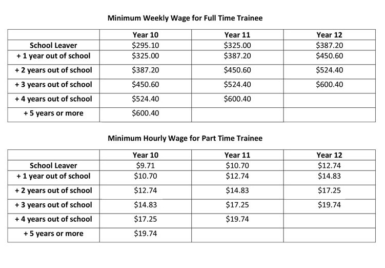 Childcare Traineeship Wages And Conditions Aussie