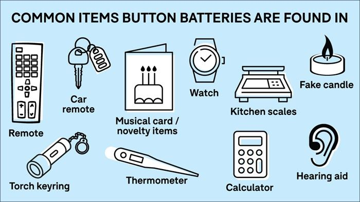 image: Common items button batteries are found in', and lists the following items: TV remote, car remote, musical card/novelty items, watch, kitchen scales, fake candle, torch keyring, thermometer, calculator, hearing aid. Content credit: Kidsafe SA and SA Health.
