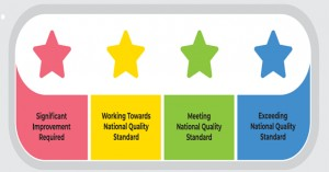 Star Quality Rating System For Services