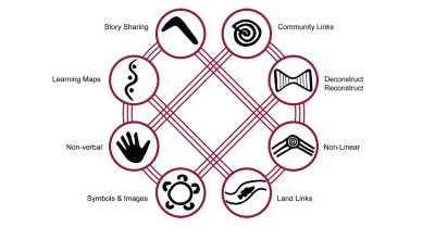 Including 8 Ways of Aboriginal Learning At Your Service