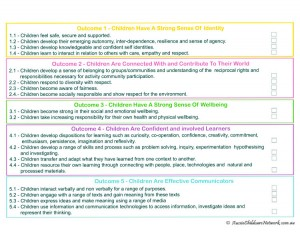 EYLF Outcomes Checklist