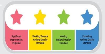 Quality Ratings Certificate Using A Star Quality Rating System