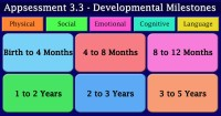 Appsessment 3.3 - Developmental Milestones (Birth to 5 Years)